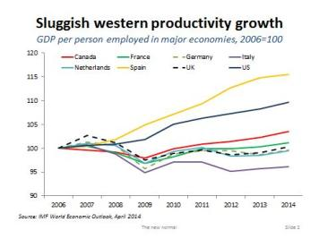 Western productivity since 2006